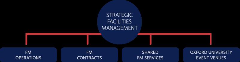 Estates FM family tree diagram